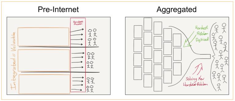 مدل کسب و کار aggregator یا تجمیعی