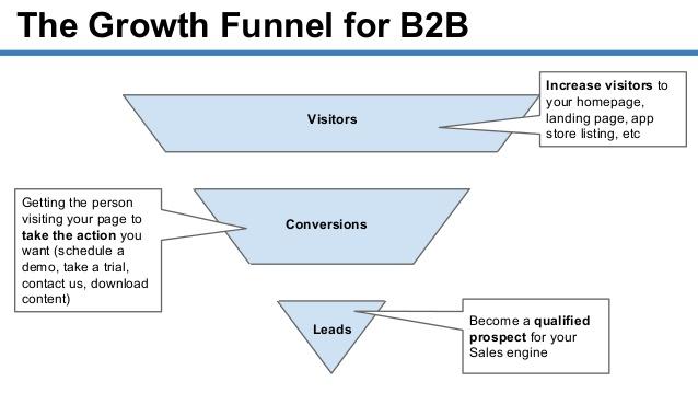 هک رشد برای کسب و کارهای b2b