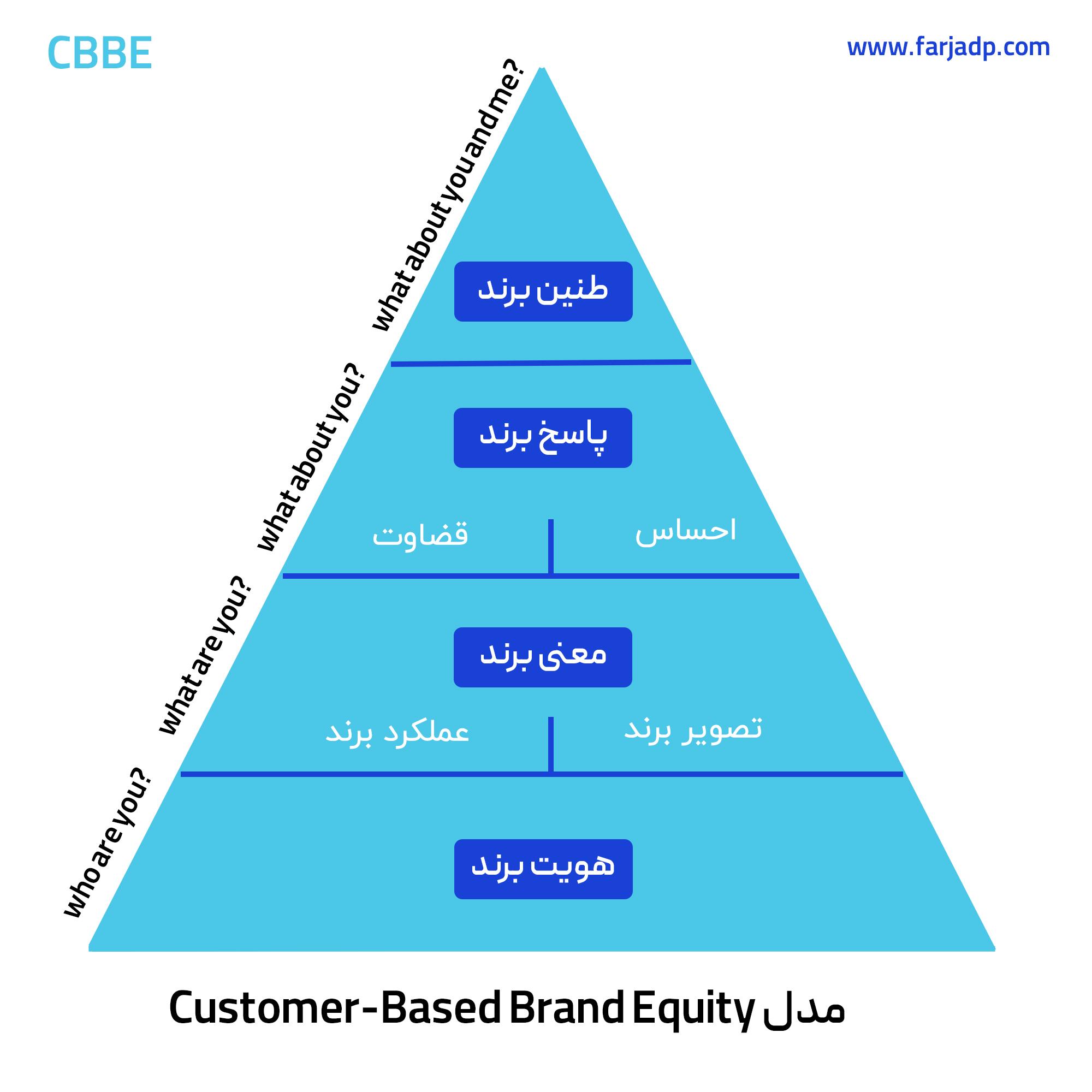 مدل جایگاه سازی برند CBBE