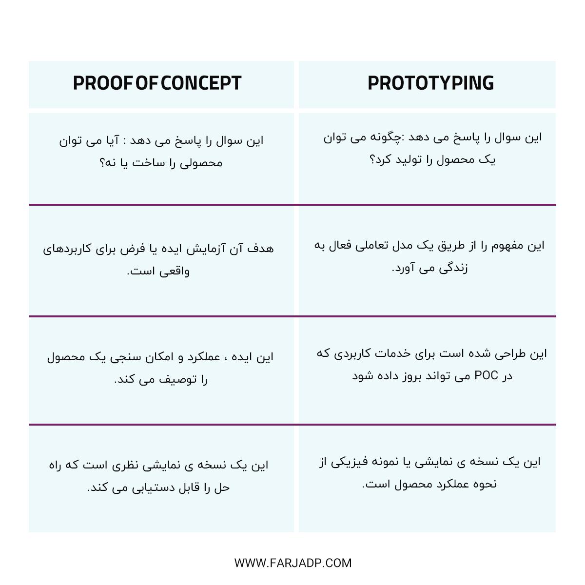 فرق POC با Prototype